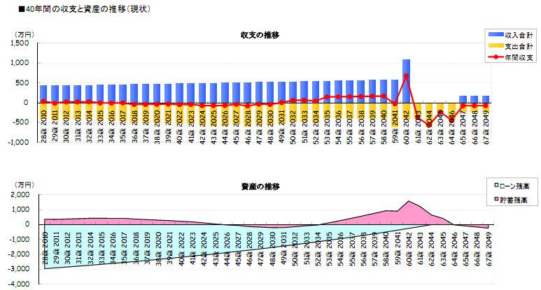 http://www.lakuju.jp/blog/images/financial-plan-hyou.jpg